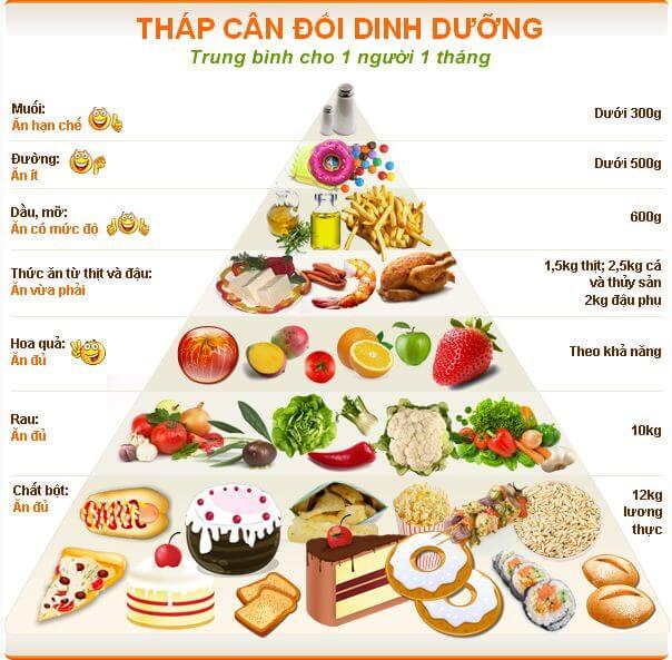 Dinh dưỡng hợp lý để tăng cân